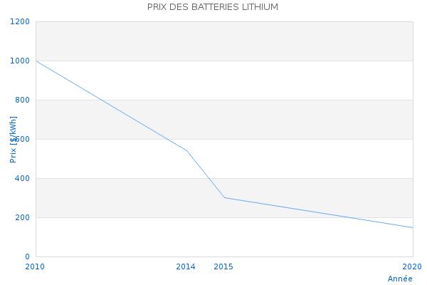 evolution des prix des batteries lithium. Black Bedroom Furniture Sets. Home Design Ideas